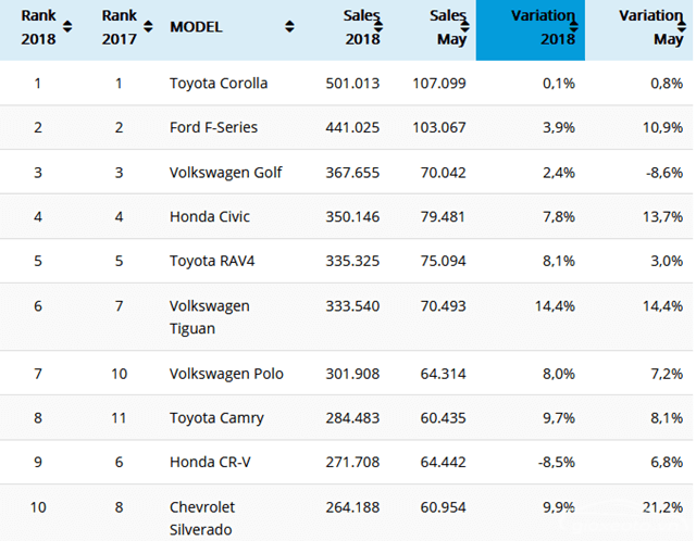 top-10-best-selling-cars